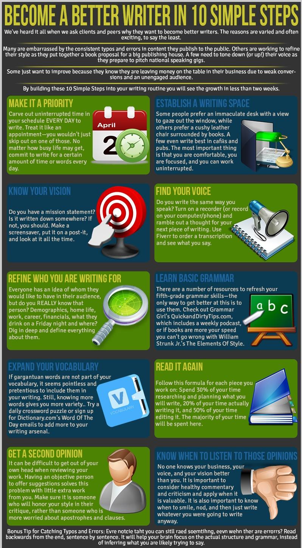 infographic better writer